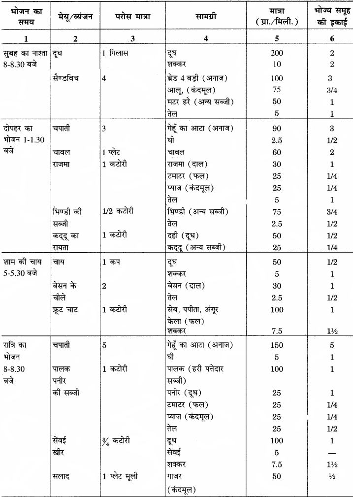 RBSE Solutions for Class 12 Home Science Chapter 13 किशोरावस्था में पोषण-1