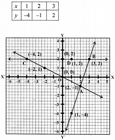 ML Aggarwal Class 9 Solutions for ICSE Maths Chapter 19 Coordinate Geometry Chapter Test 24