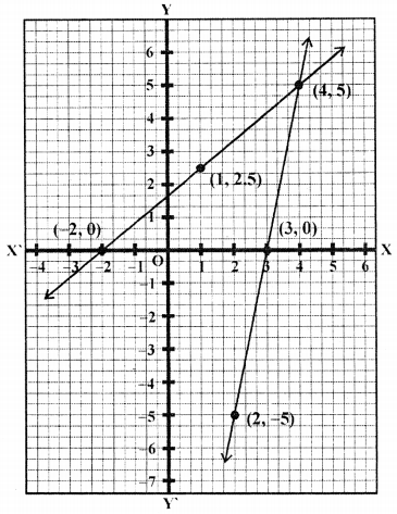 ML Aggarwal Class 9 Solutions for ICSE Maths Chapter 19 Coordinate Geometry Chapter Test 18