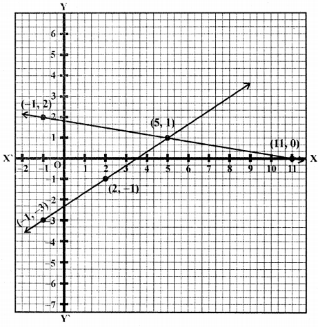 ML Aggarwal Class 9 Solutions for ICSE Maths Chapter 19 Coordinate Geometry Chapter Test 12