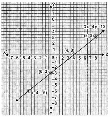 ML Aggarwal Class 9 Solutions for ICSE Maths Chapter 19 Coordinate Geometry Chapter Test 9