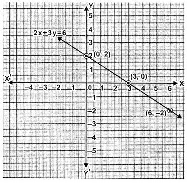 ML Aggarwal Class 9 Solutions for ICSE Maths Chapter 19 Coordinate Geometry Chapter Test 5