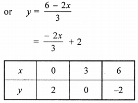 ML Aggarwal Class 9 Solutions for ICSE Maths Chapter 19 Coordinate Geometry Chapter Test 4