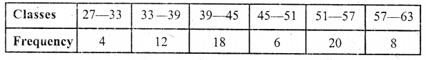 ML Aggarwal Class 9 Solutions for ICSE Maths Chapter 20 Statistics Chapter Test 19