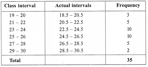 ML Aggarwal Class 9 Solutions for ICSE Maths Chapter 20 Statistics Chapter Test 16
