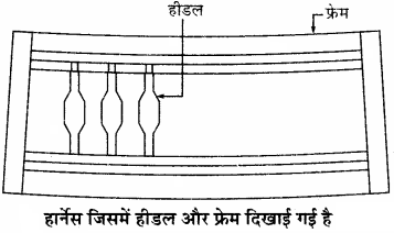 RBSE Solutions for Class 11 Home Science Chapter 21 वस्त्रों की बुनाई-2