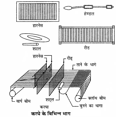 RBSE Solutions for Class 11 Home Science Chapter 21 वस्त्रों की बुनाई-1