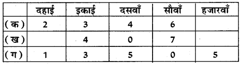 UP Board Solutions for Class 5 Maths गिनतारा Chapter 7 दशमलव