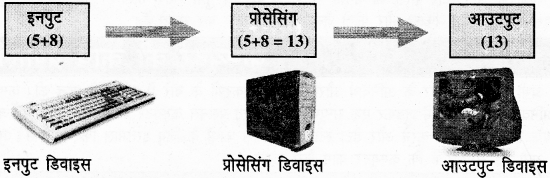 UP Board Solutions for Class 6 Computer Education 15