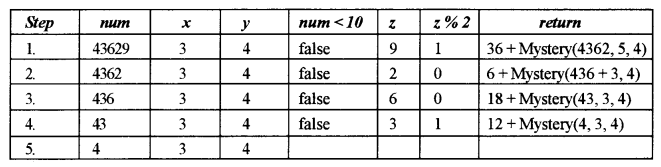 ISC Class 12 Computer Science Previous Year Question Papers Solved 2019 Q3