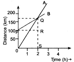 HSSlive Plus One Physics Chapter Wise Questions and Answers Chapter 3 Motion in a Straight Line 10