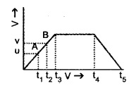 HSSlive Plus One Physics Chapter Wise Questions and Answers Chapter 3 Motion in a Straight Line 17