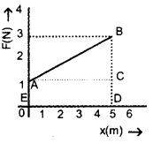 HSSlive Plus One Physics Chapter Wise Questions and Answers Chapter 6 Work, Energy and Power 21