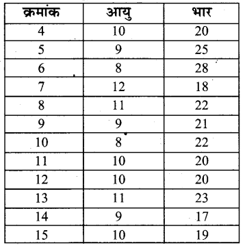 UP Board Solutions for Class 4 Maths गिनतारा Chapter 18 आँकड़े 4