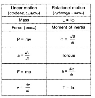 HSSlive Plus One Physics Chapter Wise Questions and Answers Chapter 7 Systems of Particles and Rotational Motion 9