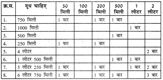 UP Board Solutions for Class 3 Maths गिनतारा Chapter 13 धारिता 4