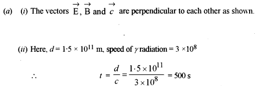 ISC Class 12 Physics Previous Year Question Papers Solved 2013 225