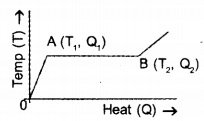 HSSlive Plus One Physics Chapter Wise Questions and Answers Chapter 11 Thermal Properties of Matter 7