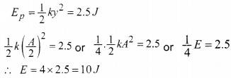 HSSLive Plus One Physics Chapter Wise Questions and Answers Chapter 14 Oscillations 5