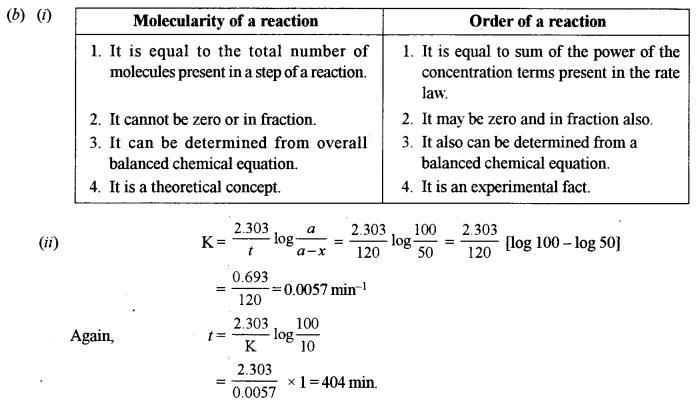 ISC Chemistry Question Paper 2015 Solved for Class 12 Q2.1