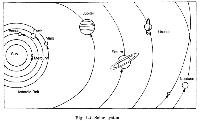 The Earth in the Solar System Class 6 Extra Questions