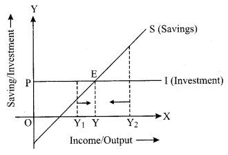ISC Economics Question Paper 2019 Solved for Class 12 Q8