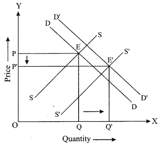 ISC Economics Question Paper 2019 Solved for Class 12 Q4.4