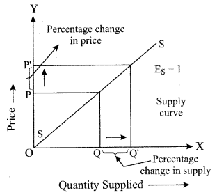 ISC Economics Question Paper 2019 Solved for Class 12 Q1.4