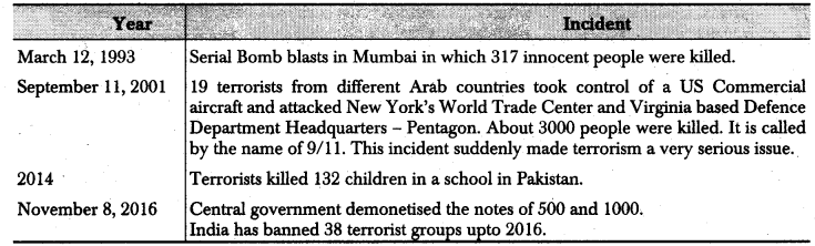 RBSE Class 12 Political Science Notes Chapter 26 Terrorism