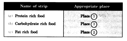 Components of Food Class 6 Extra Questions Science Chapter 2 - Q18(i)
