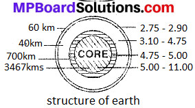 MP Board Class 8th Social Science Solutions Chapter 6 Lithosphere and Land Forms-1