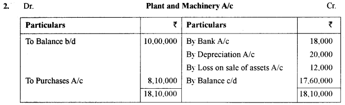 ISC Accounts Question Paper 2018 Solved for Class 12 36