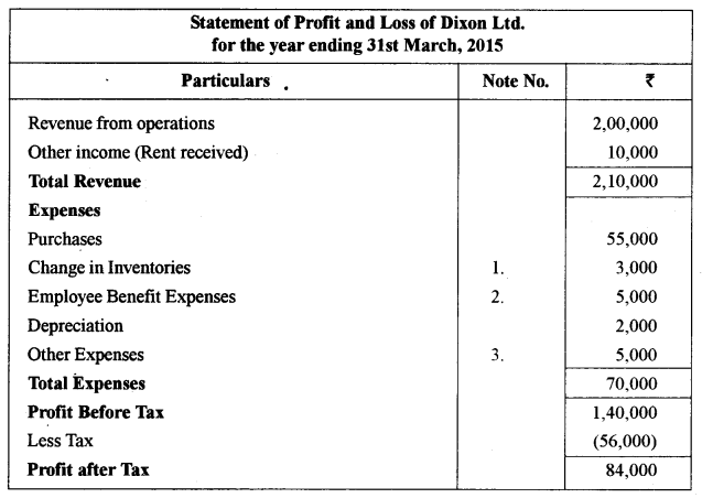 ISC Accounts Question Paper 2016 Solved for Class 12 31