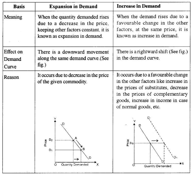 ISC Economics Question Paper 2015 Solved for Class 12 Q2