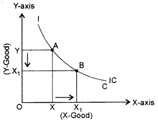 ISC Economics Question Paper 2015 Solved for Class 12 Q3