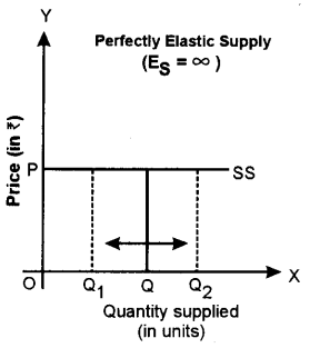 ISC Economics Question Paper 2015 Solved for Class 12 Q3.8