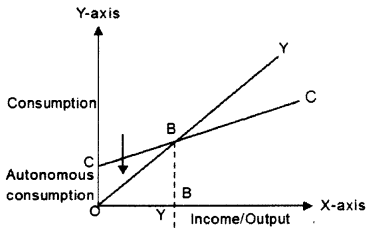ISC Economics Question Paper 2015 Solved for Class 12 Q6.1