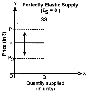 ISC Economics Question Paper 2015 Solved for Class 12 Q3.9