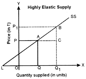ISC Economics Question Paper 2015 Solved for Class 12 Q3.5