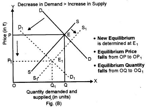 ISC Economics Question Paper 2015 Solved for Class 12 Q4.2
