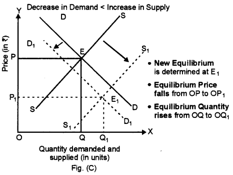 ISC Economics Question Paper 2015 Solved for Class 12 Q4.3