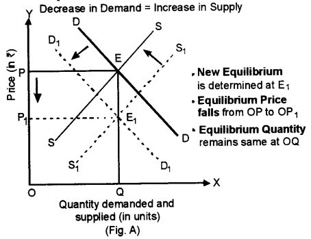 ISC Economics Question Paper 2015 Solved for Class 12 Q4.1