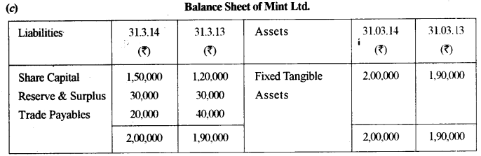 ISC Accounts Question Paper 2015 Solved for Class 12 33