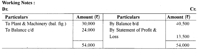 ISC Accounts Question Paper 2014 Solved for Class 12 33