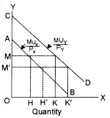 ISC Economics Question Paper 2014 Solved for Class 12 Q2.1