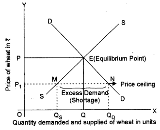 ISC Economics Question Paper 2013 Solved for Class 12 Q1