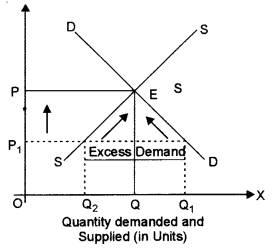 ISC Economics Question Paper 2013 Solved for Class 12 Q3.1