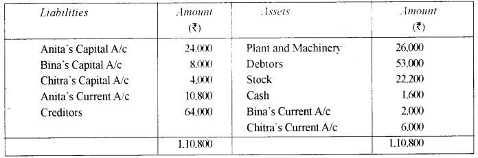 ISC Accounts Question Paper 2012 Solved for Class 12 12