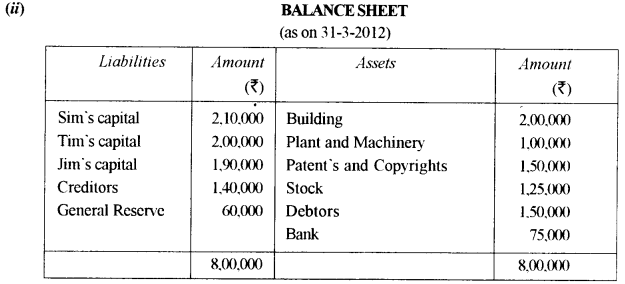 ISC Accounts Question Paper 2013 Solved for Class 12 38