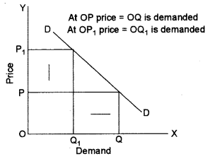 ISC Economics Question Paper 2013 Solved for Class 12 Q1.1